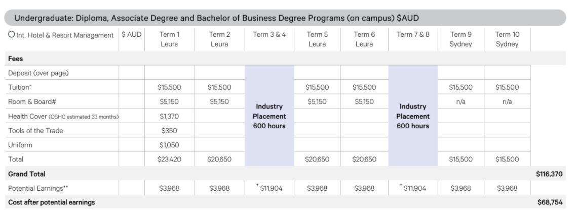 Học phí và mô phỏng chương trình đại học