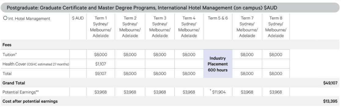 Học phí và mô phỏng chương trình sau đại học